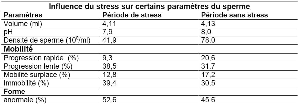 Stress et stérilité masculine: des effets néfastes sur le sperme ?