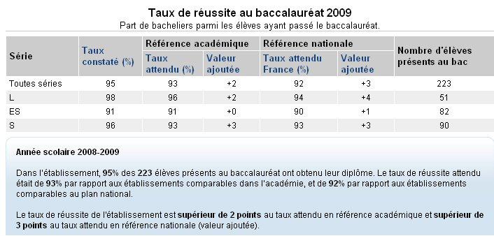 Le classement des lycées, une fausse bonne idée
