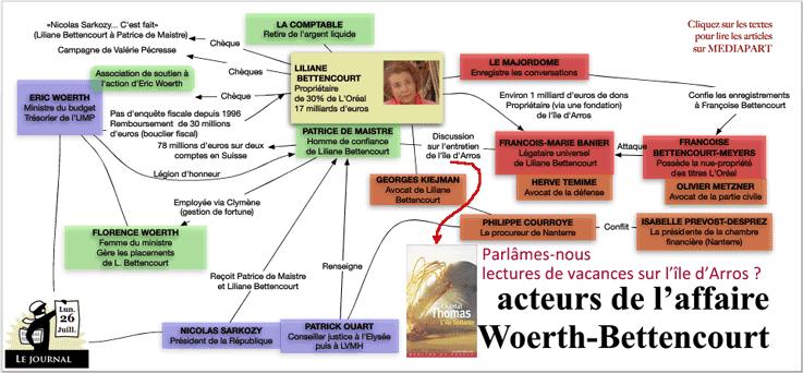 Woerthgate : île flottante et friandises chez Liliane de Bettencourt ?