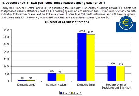 Eurozone : plus ou moins de mauvaises créances ?