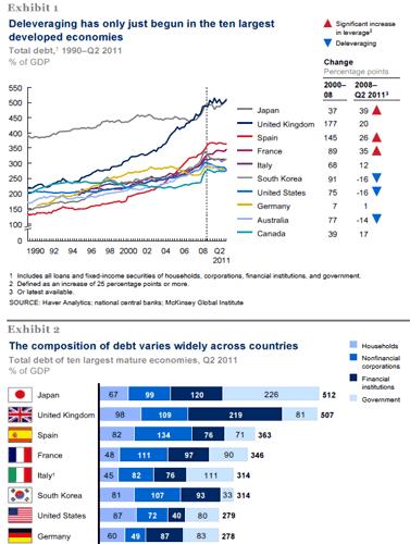 Eurozone : la faramineuse dette de la France