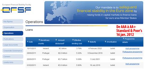 Eurozone : fausse accalmie et paralysie