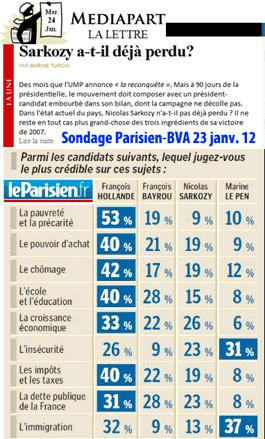 Sondage BVA-Parisien : mal parti, le Sarkozy !