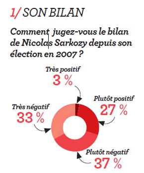Sarkozy : les voeux et l'épieu