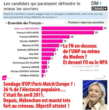 Sondage et vote ouvrier, Melenchon ou Le Pen