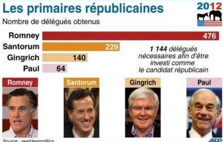 Primaires Us: Santorum remporte deux états.