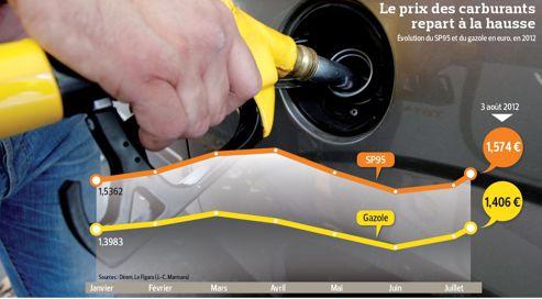 Qu'attend le gouvernement pour bloquer le prix de l'essence ?