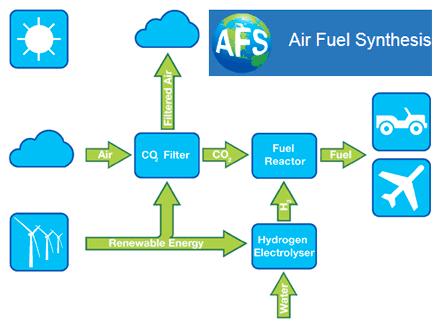Le pétrole extrait de l'air par des avions renifleurs ?