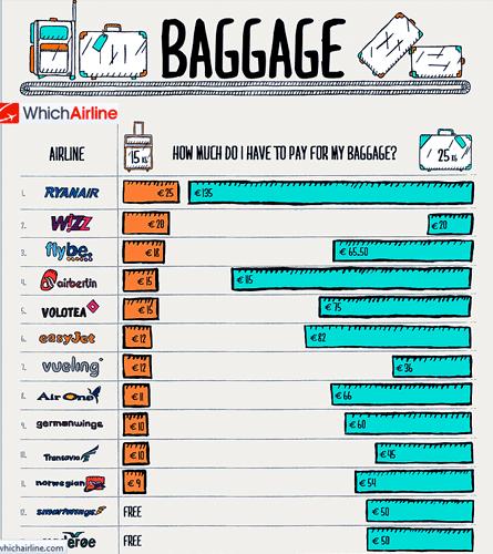 Voler à bas coût… avec un accompagnateur portant les bagages