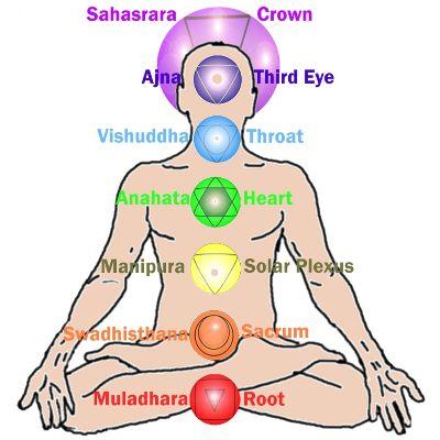 Santé et connaissance de soi par les couleurs des chakras et l'écoute du corps
