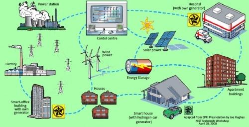 Demain, un monde sans panne d'électricité ?