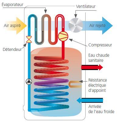 Cumulus thermodynamique : de l'eau chaude à peu de frais