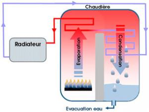 Fonctionnement chaudière gaz à condensation