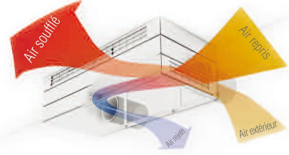 Ventilation double flux : fonctionnement et précautions d'installation